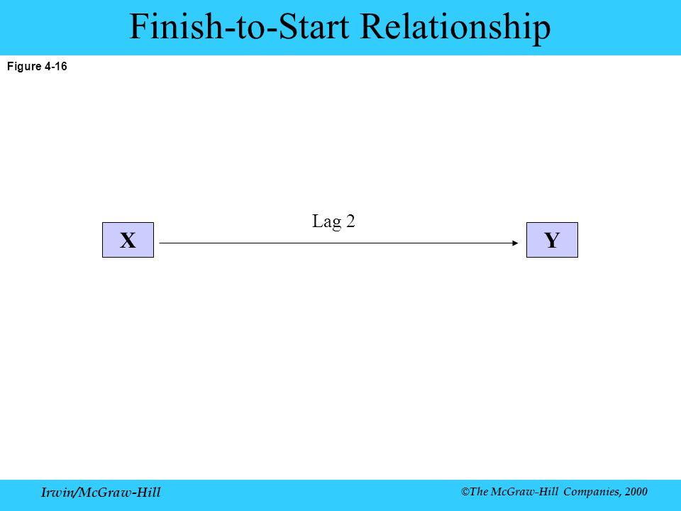Irwin/McGraw-Hill ©The McGraw-Hill Companies, 2000 Figure 4-16 Finish-to-Start Relationship XY Lag 2