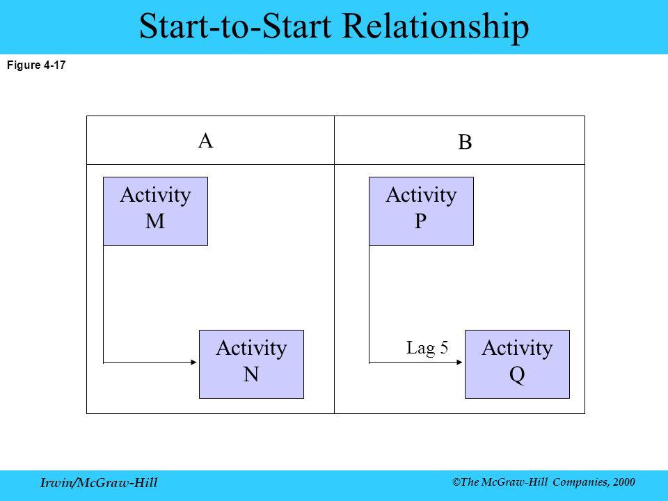 Irwin/McGraw-Hill ©The McGraw-Hill Companies, 2000 Figure 4-17 Start-to-Start Relationship Activity M Activity N Activity P Activity Q Lag 5 A B