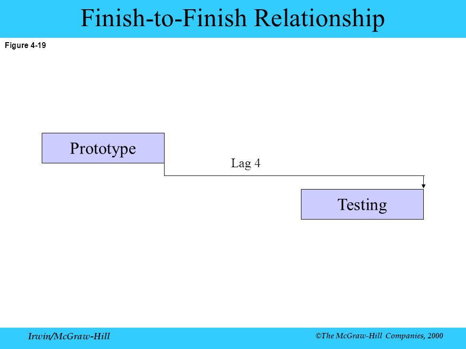 Irwin/McGraw-Hill ©The McGraw-Hill Companies, 2000 Figure 4-19 Finish-to-Finish Relationship Lag 4 Prototype Testing