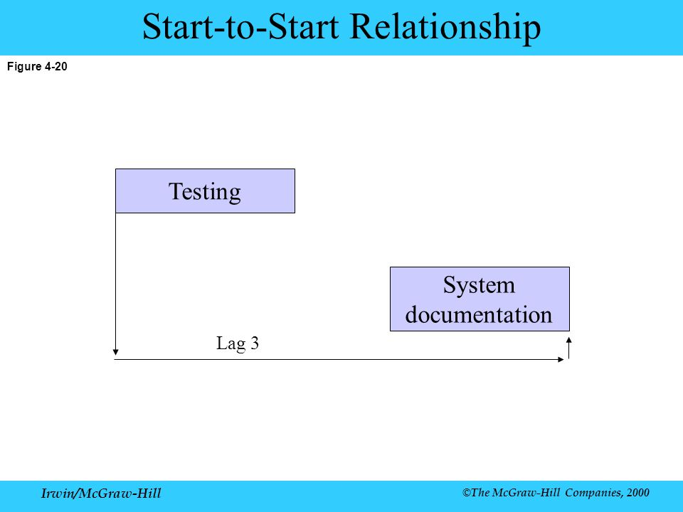 Irwin/McGraw-Hill ©The McGraw-Hill Companies, 2000 Figure 4-20 Start-to-Start Relationship Lag 3 System documentation Testing