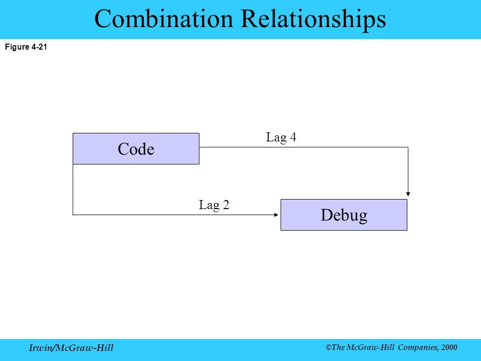 Irwin/McGraw-Hill ©The McGraw-Hill Companies, 2000 Figure 4-21 Combination Relationships Lag 2 Code Debug Lag 4