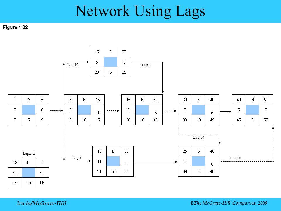 Irwin/McGraw-Hill ©The McGraw-Hill Companies, 2000 Figure 4-22 Network Using Lags Legend Lag 5 Lag 10 Lag 5 Lag 10
