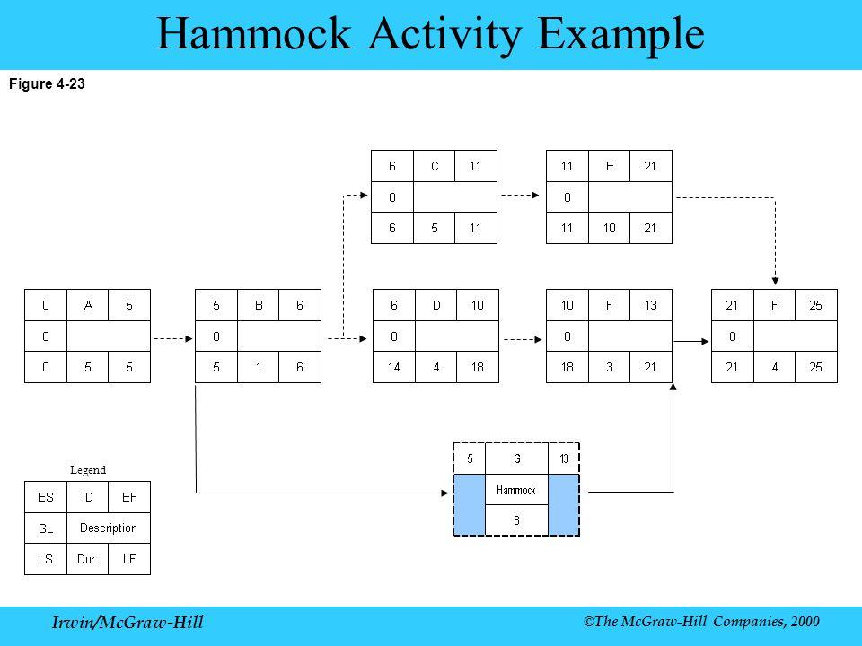 Irwin/McGraw-Hill ©The McGraw-Hill Companies, 2000 Figure 4-23 Hammock Activity Example Legend