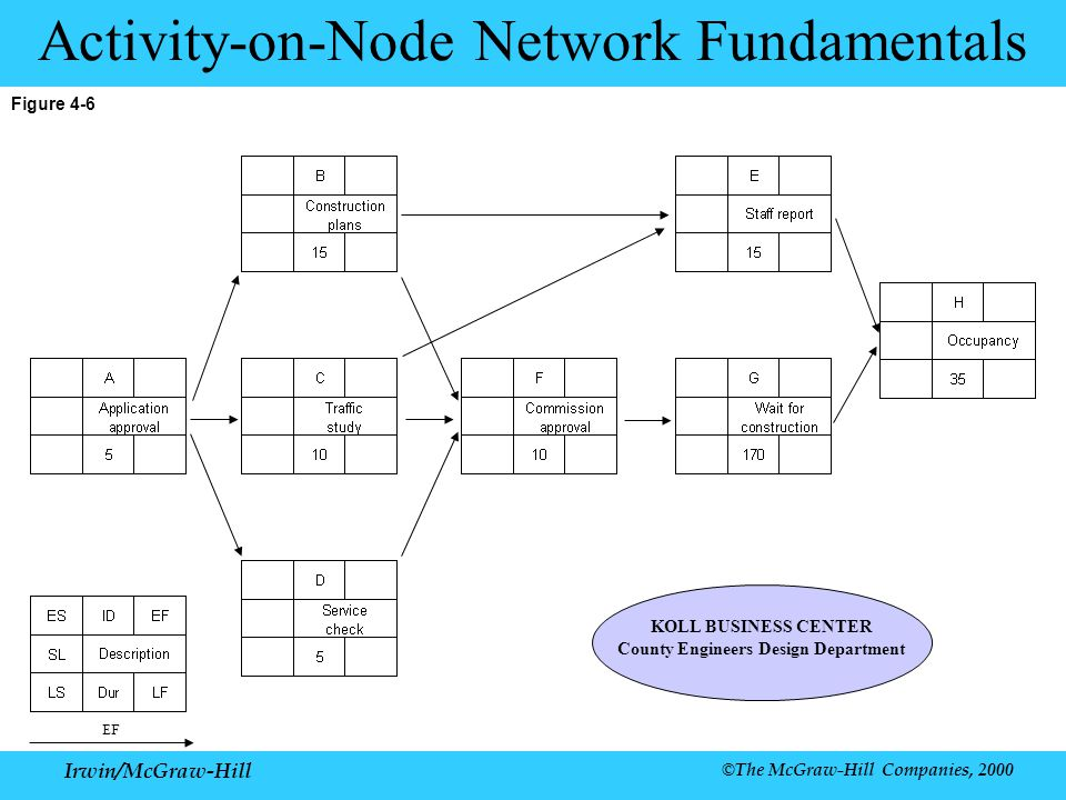 Irwin/McGraw-Hill ©The McGraw-Hill Companies, 2000 Figure 4-6 Activity-on-Node Network Fundamentals KOLL BUSINESS CENTER County Engineers Design Department EF