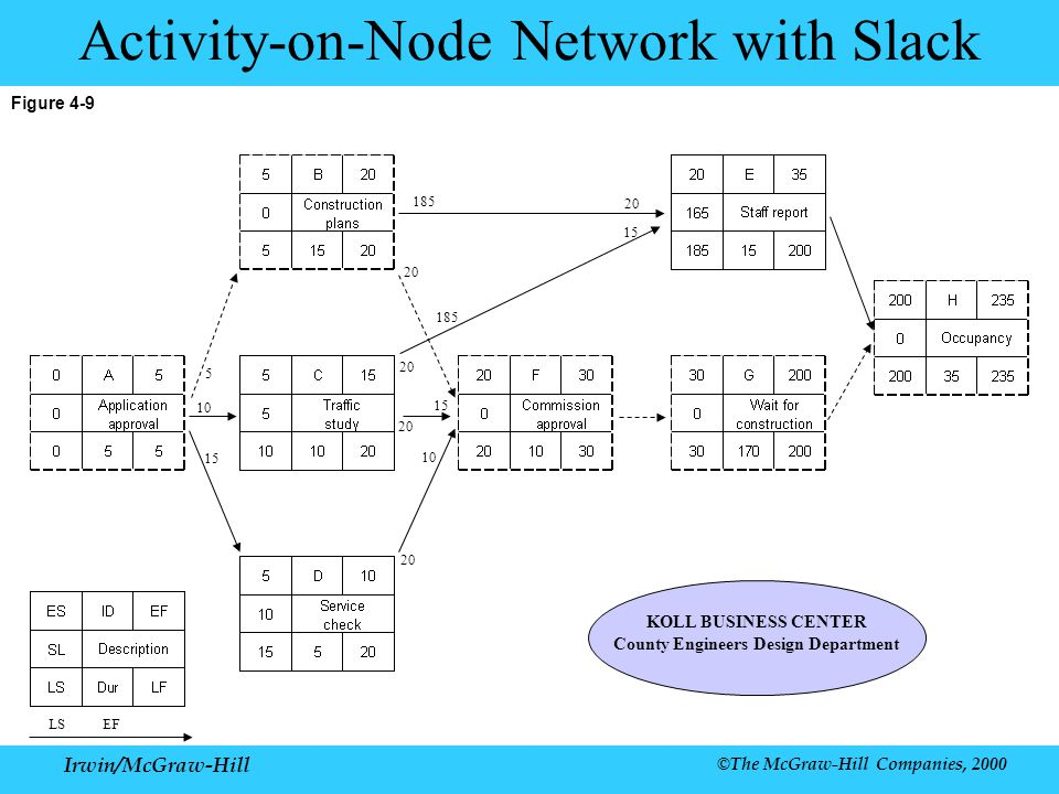 Irwin/McGraw-Hill ©The McGraw-Hill Companies, 2000 Figure 4-9 Activity-on-Node Network with Slack LS EF KOLL BUSINESS CENTER County Engineers Design Department 20 15 185 10 15 5 20 10 20 15