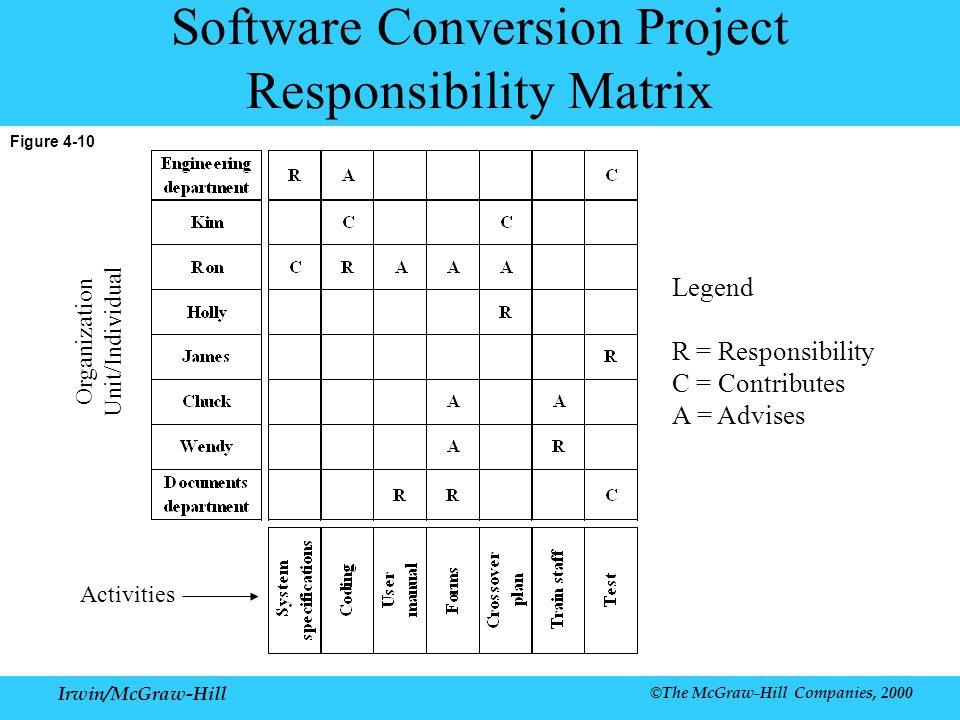 Irwin/McGraw-Hill ©The McGraw-Hill Companies, 2000 Figure 4-10 Software Conversion Project Responsibility Matrix Activities Organization Unit/Individual Legend R = Responsibility C = Contributes A = Advises