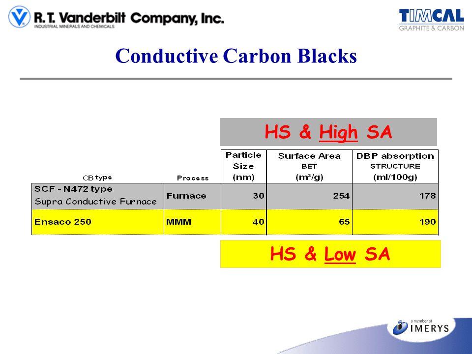 Conductive Carbon Blacks HS & High SA HS & Low SA