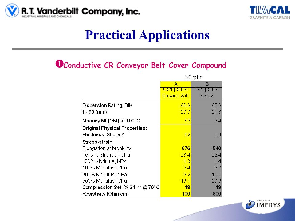 Practical Applications Conductive CR Conveyor Belt Cover Compound 30 phr