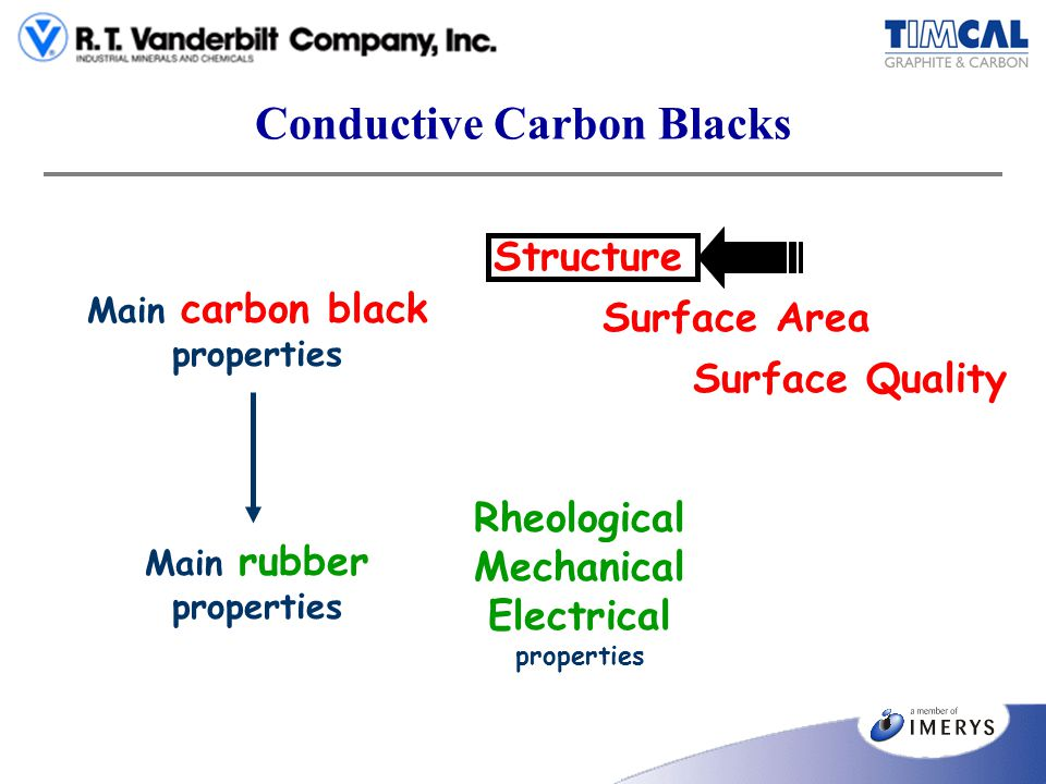 Conductive Carbon Blacks Structure Surface Area Surface Quality Main carbon black properties Main rubber properties Rheological Mechanical Electrical