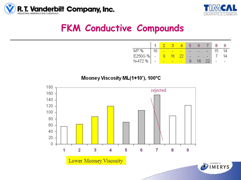 FKM Conductive Compounds Lower Mooney Viscosity rejected