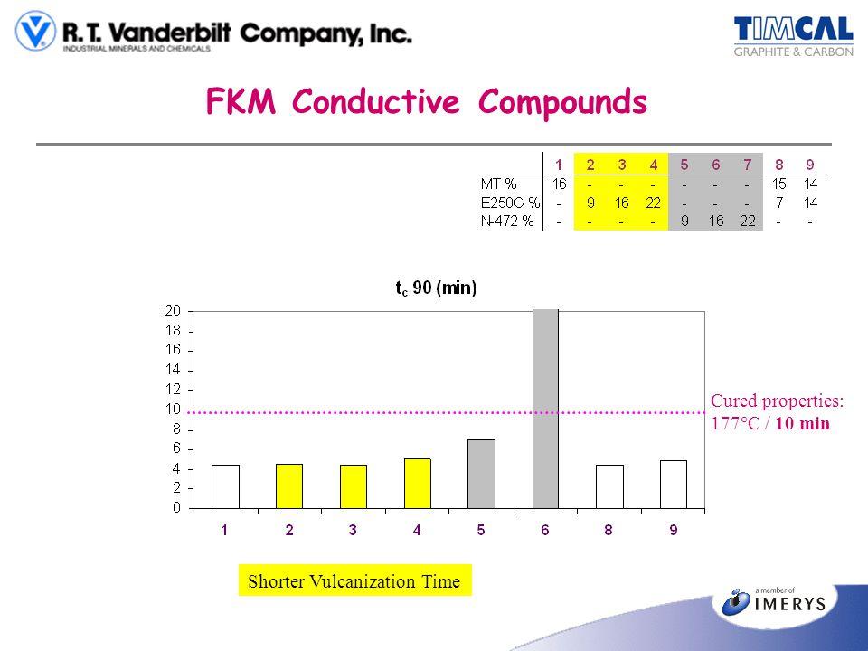 FKM Conductive Compounds Shorter Vulcanization Time Cured properties: 177°C / 10 min