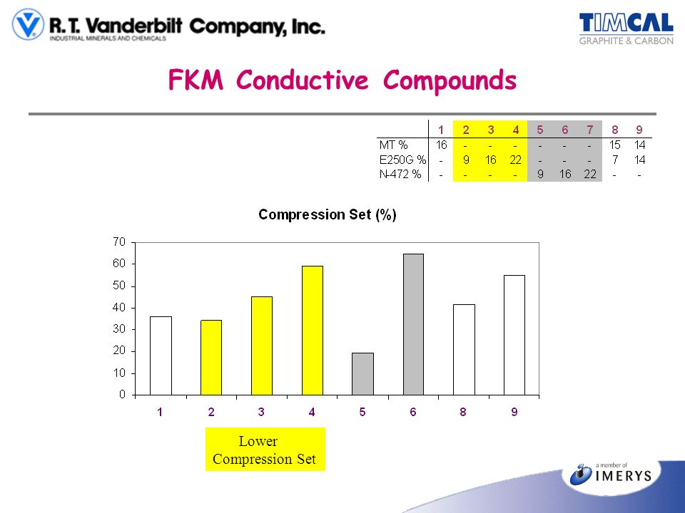 FKM Conductive Compounds Lower Compression Set