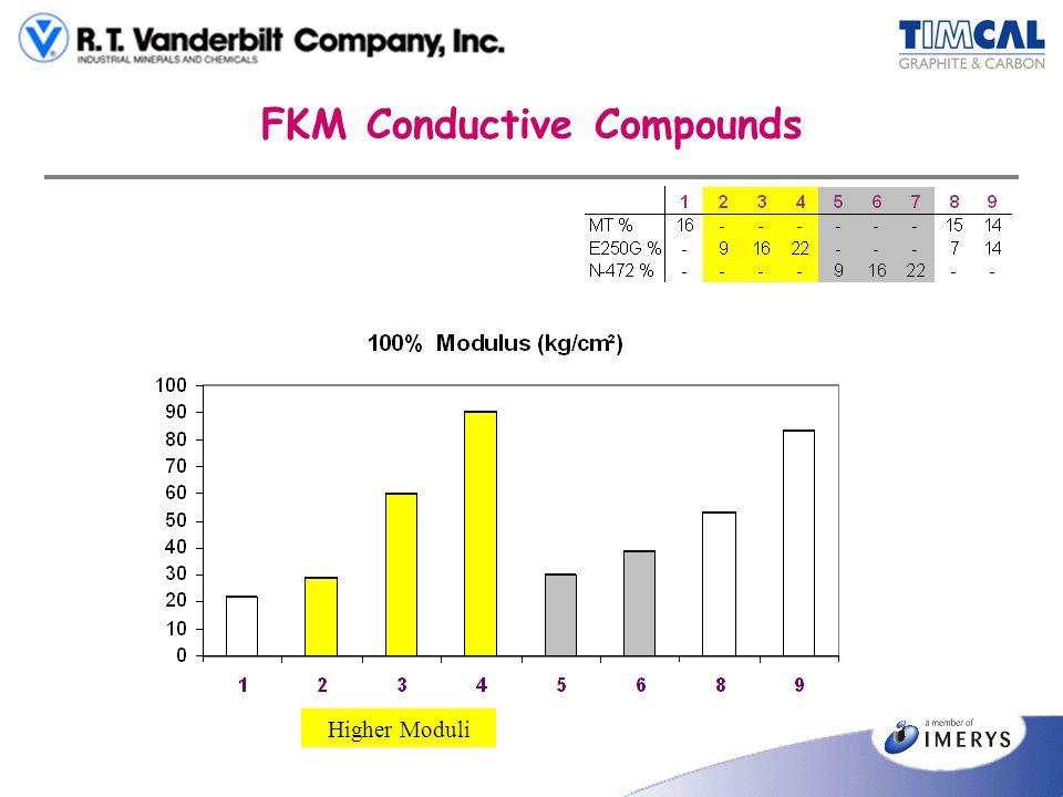 FKM Conductive Compounds Higher Moduli