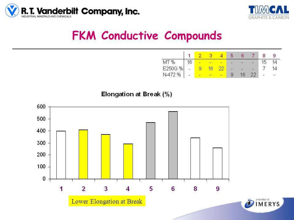FKM Conductive Compounds Lower Elongation at Break