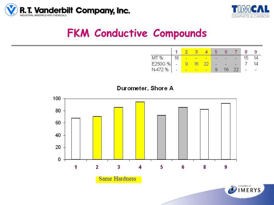 FKM Conductive Compounds Same Hardness