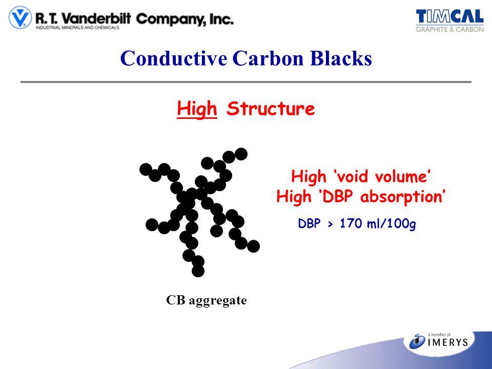 Conductive Carbon Blacks High Structure CB aggregate High void volume High DBP absorption DBP > 170 ml/100g