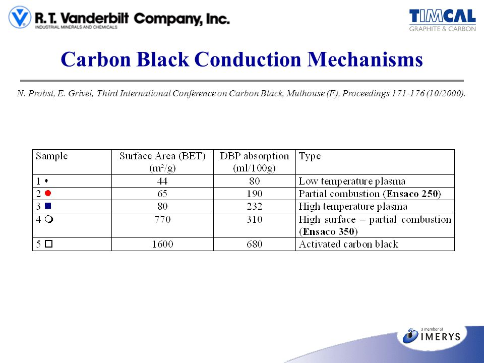 Carbon Black Conduction Mechanisms N. Probst, E. Grivei, Third International Conference on Carbon Black, Mulhouse (F), Proceedings 171-176 (10/2000).