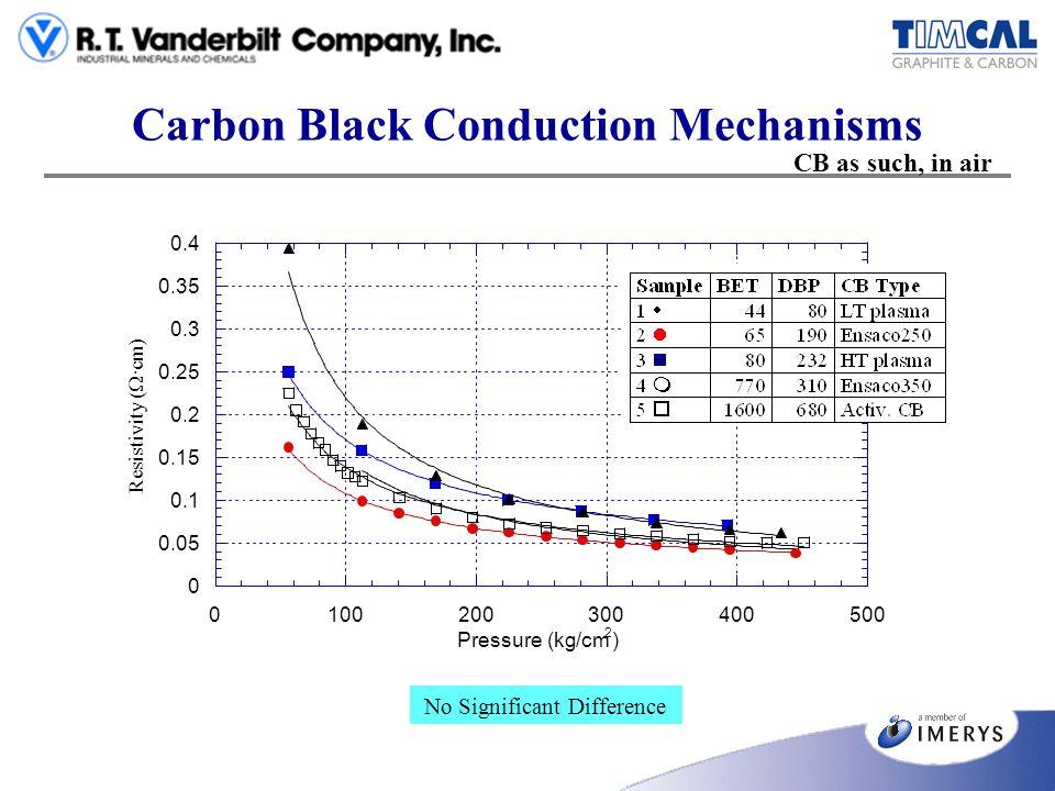 Carbon Black Conduction Mechanisms 0 0.05 0.1 0.15 0.2 0.25 0.3 0.35 0.4 0100200300400500 Resistivity ( · cm) Pressure (kg/cm 2 ) No Significant Diffe