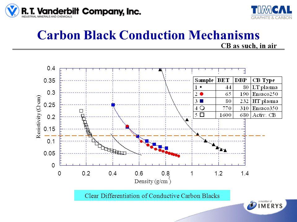 Carbon Black Conduction Mechanisms 0 0.05 0.1 0.15 0.2 0.25 0.3 0.35 0.4 00.20.40.60.811.21.4 Density (g/cm 3 ) Clear Differentiation of Conductive Ca