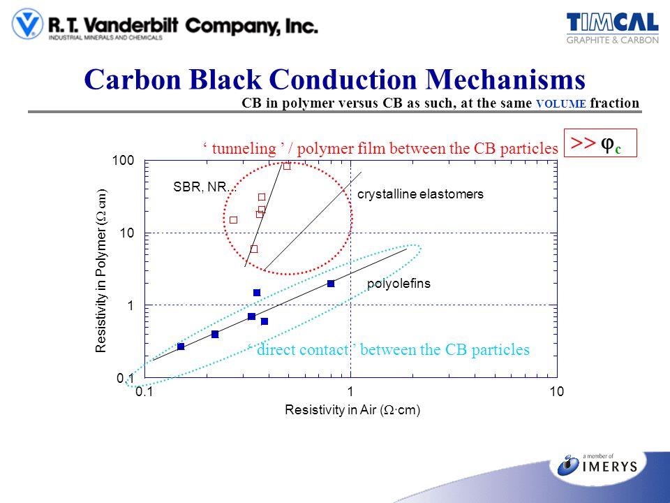 Carbon Black Conduction Mechanisms 0.1 1 10 100 0.1110 Resistivity in Polymer ( cm) Resistivity in Air ( ·cm) polyolefins crystalline elastomers SBR,