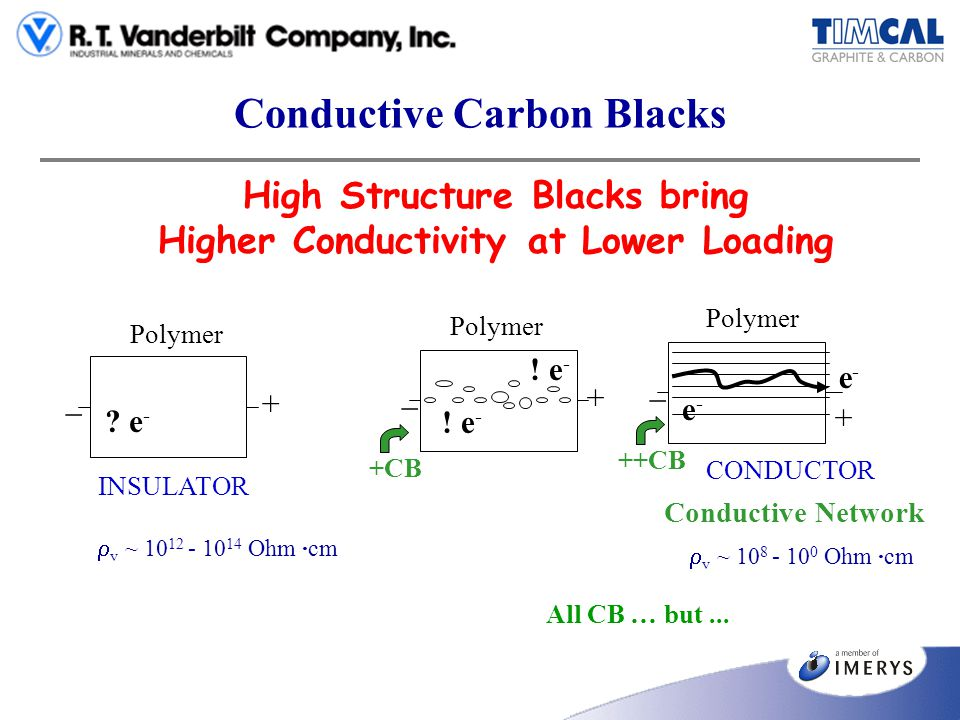 Conductive Carbon Blacks Incorporation in an unlimitted number of elastomers and elastomer blends