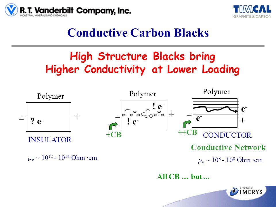 Conductive Carbon Blacks High Structure Blacks bring Higher Conductivity at Lower Loading ? e - Polymer INSULATOR + _ v ~ 10 12 - 10 14 Ohm ·cm +CB Co