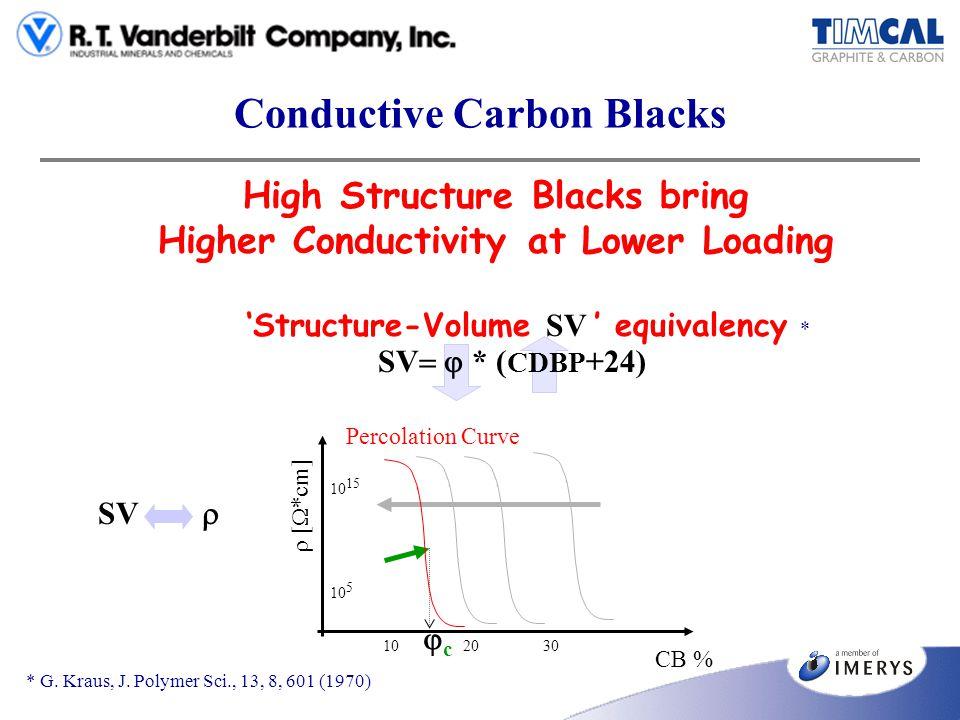 Conductive Carbon Blacks High Structure Blacks bring Higher Conductivity at Lower Loading c [ *cm] CB % 10 5 10 15 102030 Percolation Curve SV Structu
