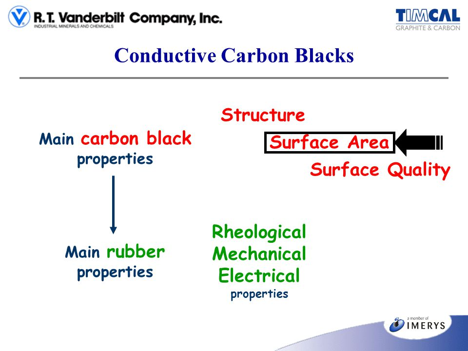 Conductive Carbon Blacks High Structure & High Surface Area Furnace Process porosity High Structure & Low Surface Area MMM Process - ENSACO no porosity