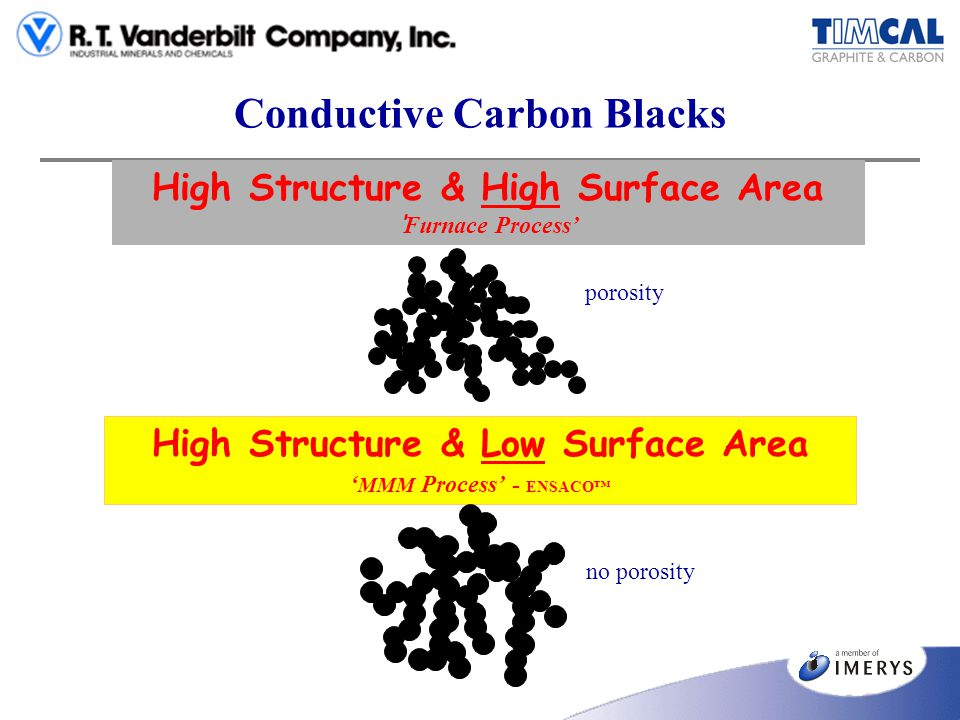 Conductive Carbon Blacks High Structure & High Surface Area Furnace Process porosity High Structure & Low Surface Area MMM Process - ENSACO no porosit