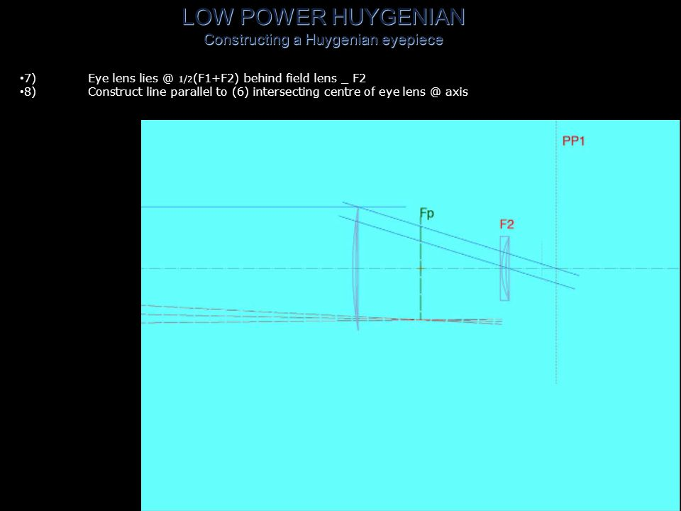 LOW POWER HUYGENIAN Constructing a Huygenian eyepiece 6)Construct line from intersection of PP1 & axis to edge of field lens