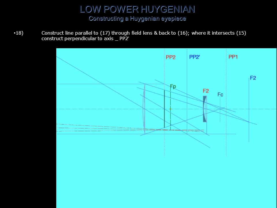 LOW POWER HUYGENIAN Constructing a Huygenian eyepiece 17)Construct line from intersection of (15) & (16) through intersection of PP2 & axis