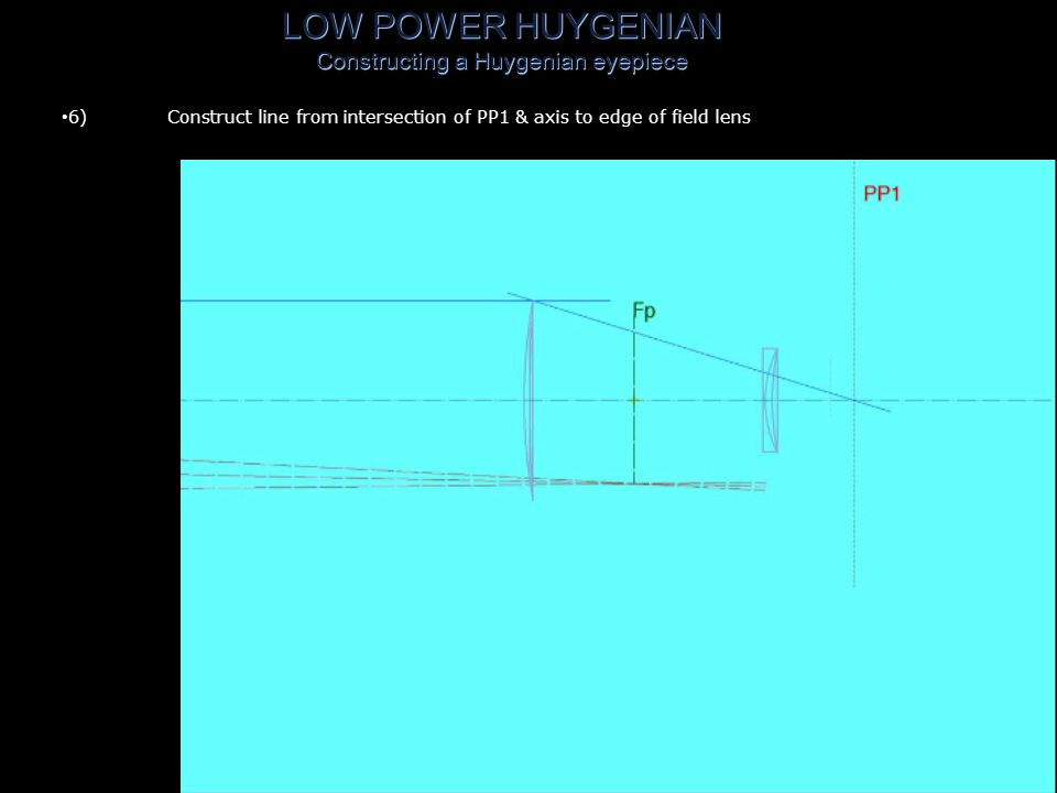 LOW POWER HUYGENIAN Constructing a Huygenian eyepiece 5)Construct line parallel to axis touching edge of field lens
