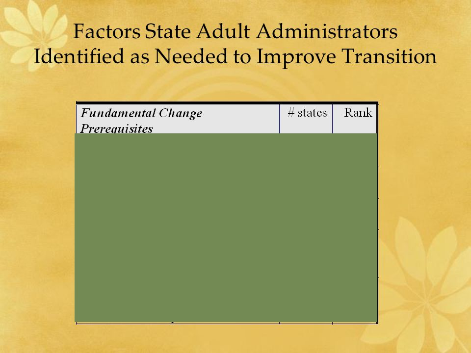 Factors State Adult Administrators Identified as Needed to Improve Transition