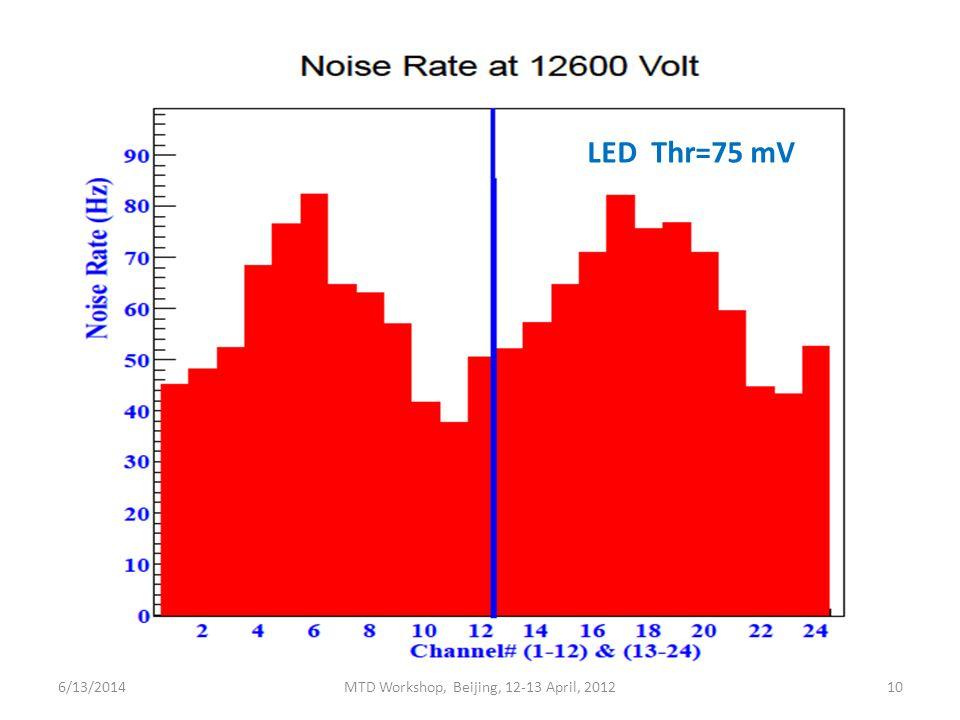 LED Thr=75 mV 6/13/2014MTD Workshop, Beijing, 12-13 April, 201210