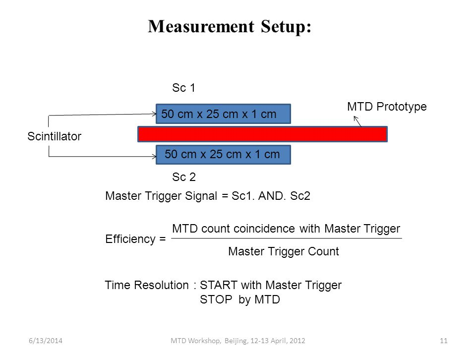 50 cm x 25 cm x 1 cm Scintillator MTD Prototype Sc 1 Sc 2 Master Trigger Signal = Sc1.
