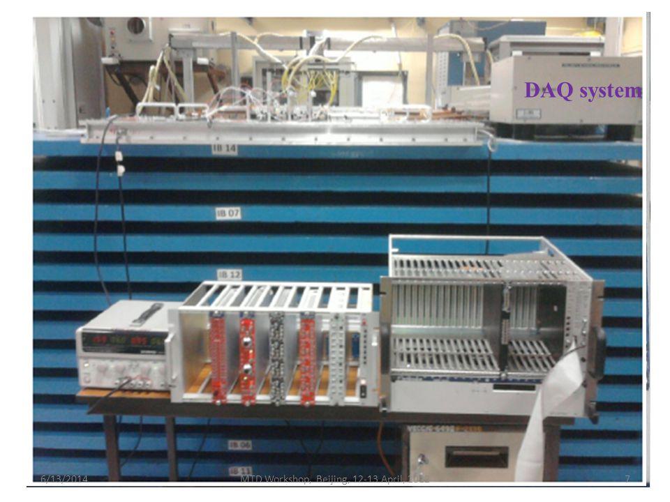 DAQ system 6/13/2014MTD Workshop, Beijing, 12-13 April, 20127