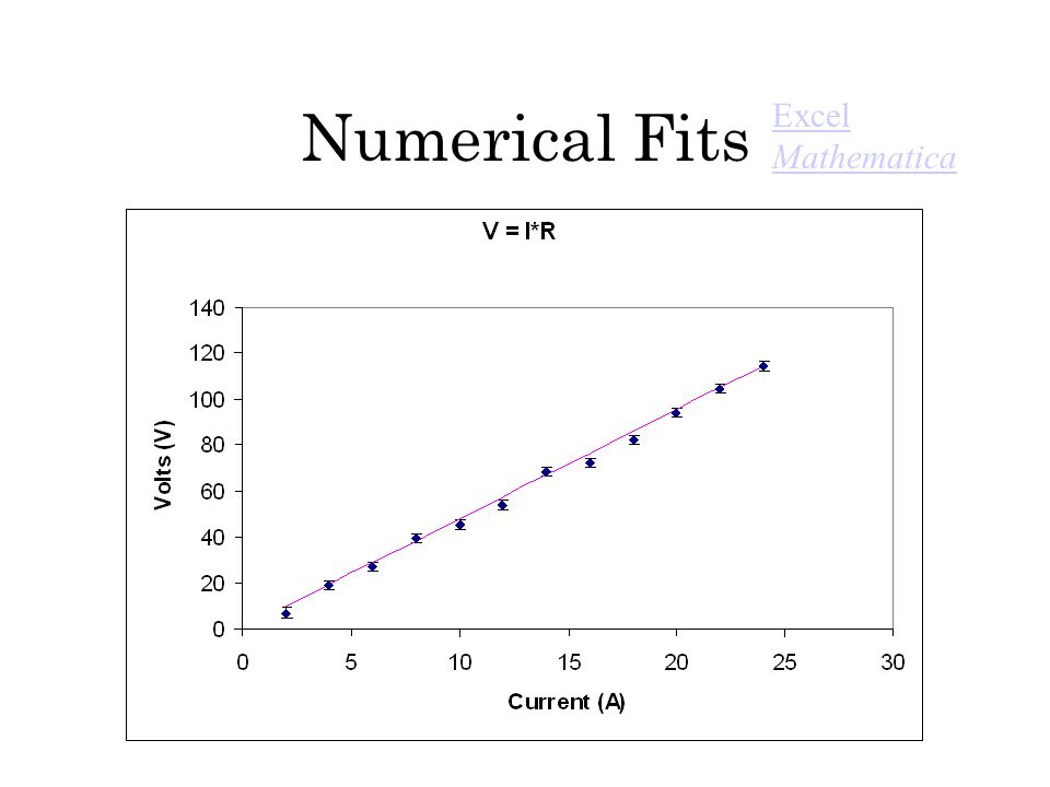 Numerical Fits Excel Mathematica