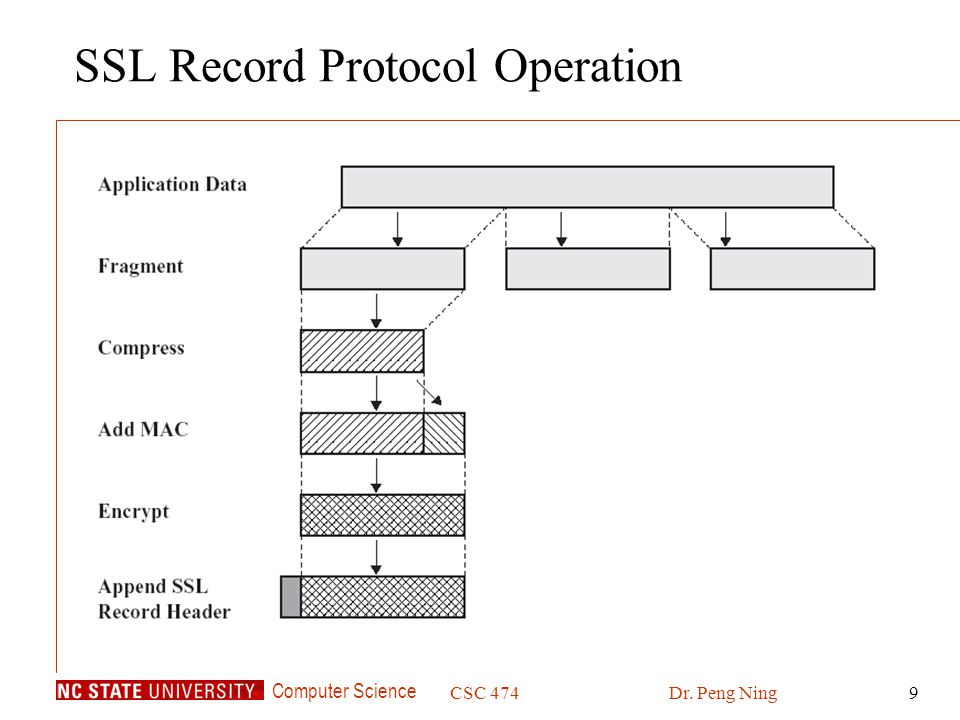 Computer Science CSC 474Dr. Peng Ning9 SSL Record Protocol Operation