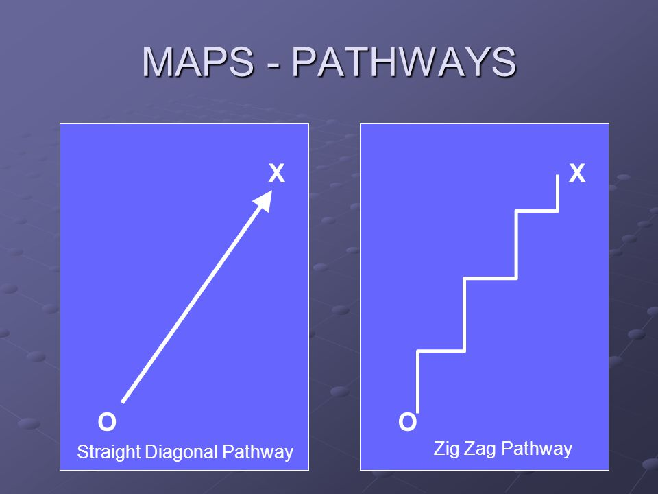 MAPS - PATHWAYS O X O X Straight Diagonal Pathway Zig Zag Pathway