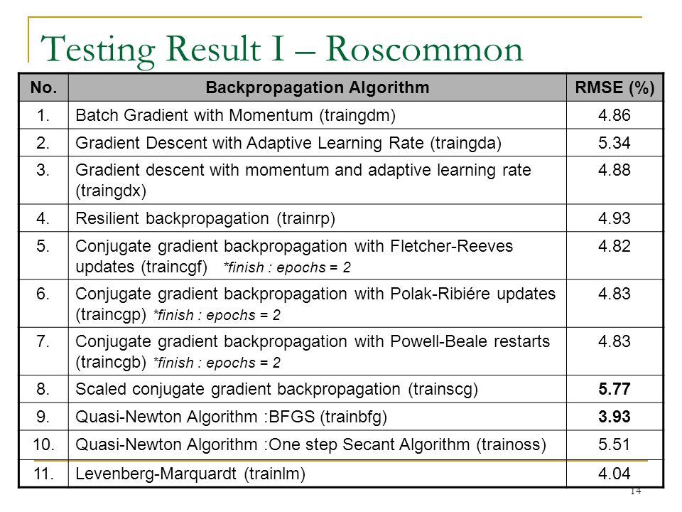 14 Testing Result I – Roscommon No.Backpropagation AlgorithmRMSE (%) 1.Batch Gradient with Momentum (traingdm)4.86 2.Gradient Descent with Adaptive Learning Rate (traingda)5.34 3.Gradient descent with momentum and adaptive learning rate (traingdx) 4.88 4.Resilient backpropagation (trainrp)4.93 5.Conjugate gradient backpropagation with Fletcher-Reeves updates (traincgf) *finish : epochs = 2 4.82 6.Conjugate gradient backpropagation with Polak-Ribiére updates (traincgp) *finish : epochs = 2 4.83 7.Conjugate gradient backpropagation with Powell-Beale restarts (traincgb) *finish : epochs = 2 4.83 8.Scaled conjugate gradient backpropagation (trainscg)5.77 9.Quasi-Newton Algorithm :BFGS (trainbfg)3.93 10.Quasi-Newton Algorithm :One step Secant Algorithm (trainoss)5.51 11.Levenberg-Marquardt (trainlm)4.04