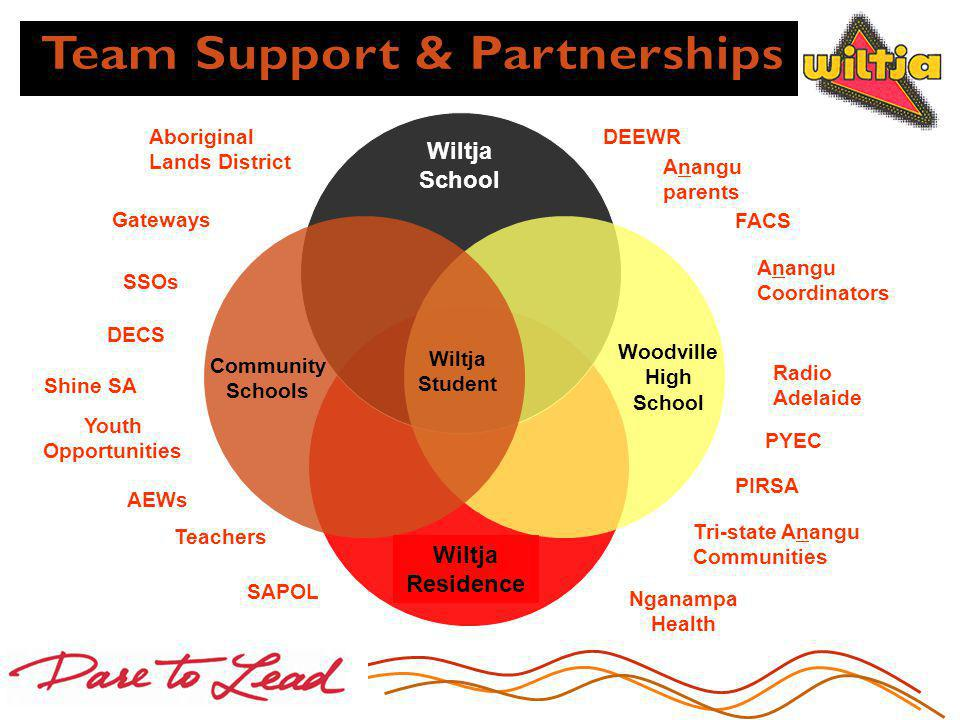 Anangu parents Aboriginal Lands District DECS Teachers PYEC AEWs SSOs Nganampa Health SAPOL Tri-state Anangu Communities Anangu Coordinators Radio Adelaide PIRSA FACS TAFE Woodville High School Community Schools Wiltja Residence Wiltja School Wiltja Student Shine SA DEEWR Gateways Youth Opportunities