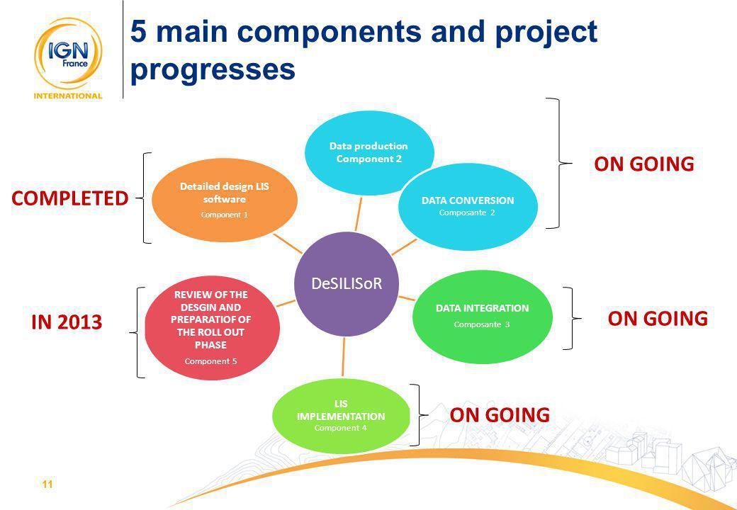11 5 main components and project progresses DeSILISoR Data production Component 2 DATA CONVERSION Composante 2 DATA INTEGRATION Composante 3 LIS IMPLE