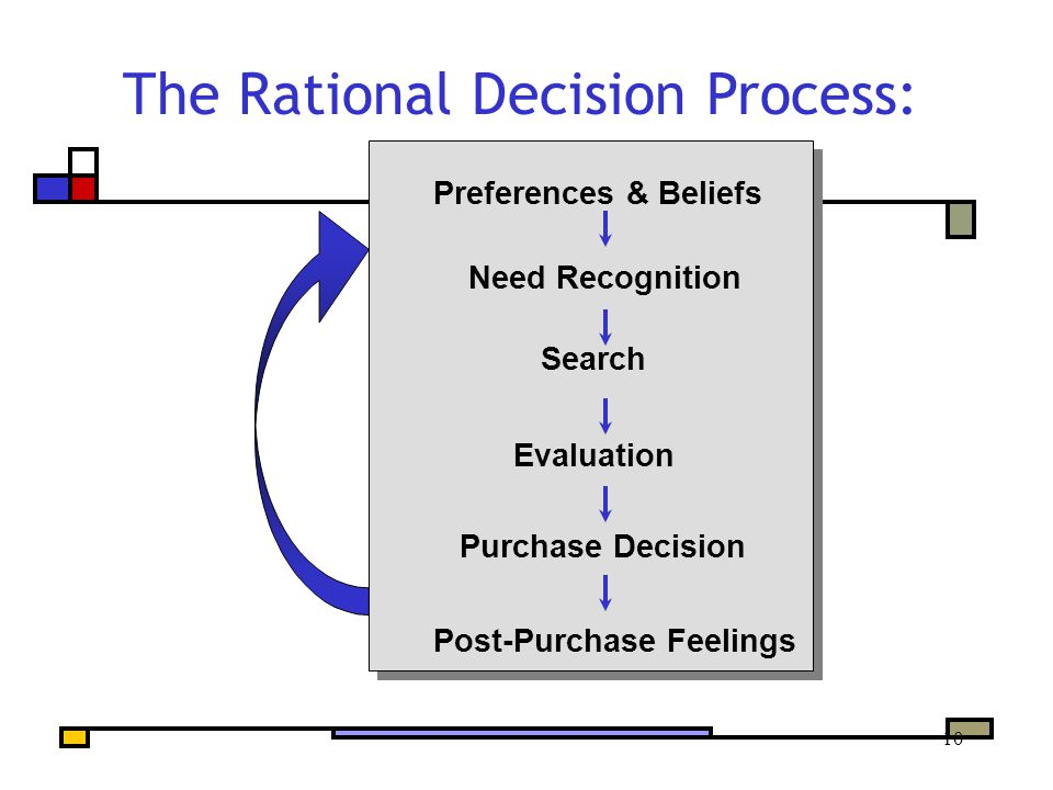 10 The Rational Decision Process: Preferences & Beliefs Need Recognition Search Evaluation Purchase Decision Post-Purchase Feelings