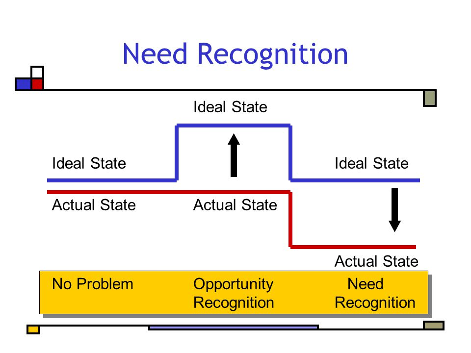 Need Recognition Ideal StateIdeal StateActual State Actual State No ProblemOpportunity NeedRecognition