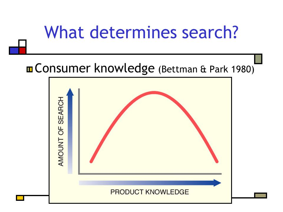 What determines search? Consumer knowledge (Bettman & Park 1980)