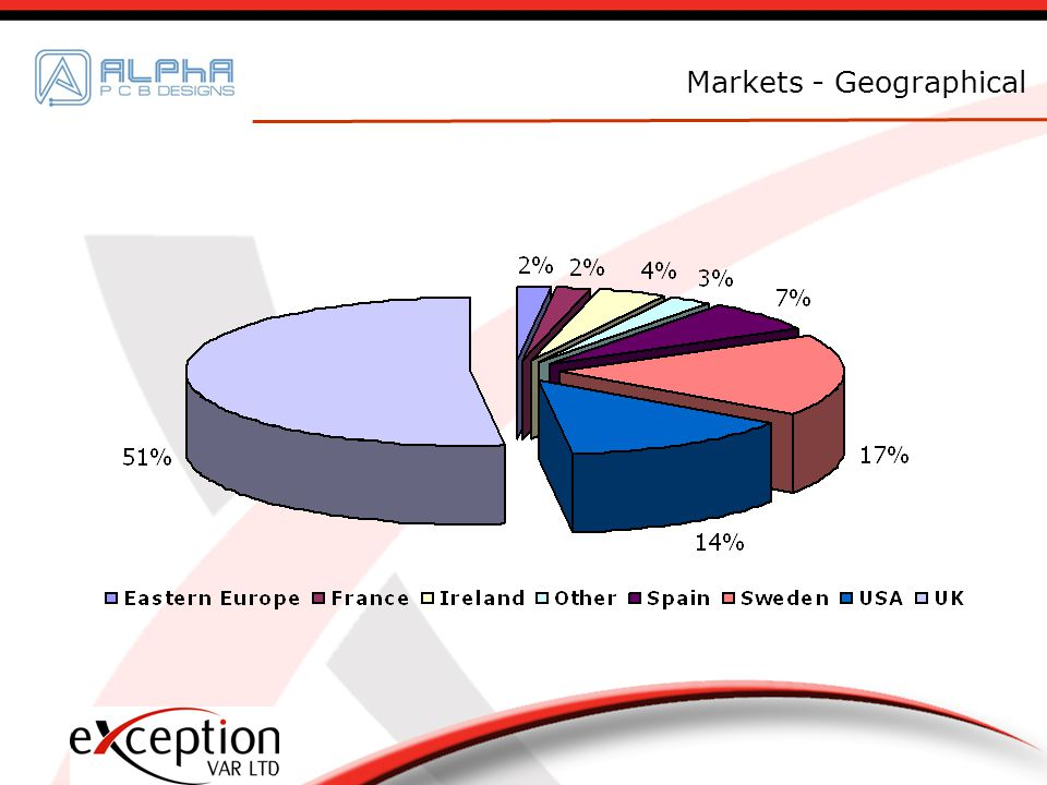 Markets - Geographical