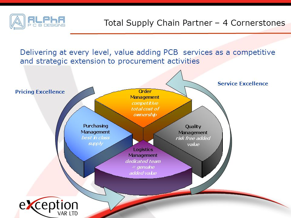 Delivering at every level, value adding PCB services as a competitive and strategic extension to procurement activities Total Supply Chain Partner – 4 Cornerstones Pricing Excellence Service Excellence