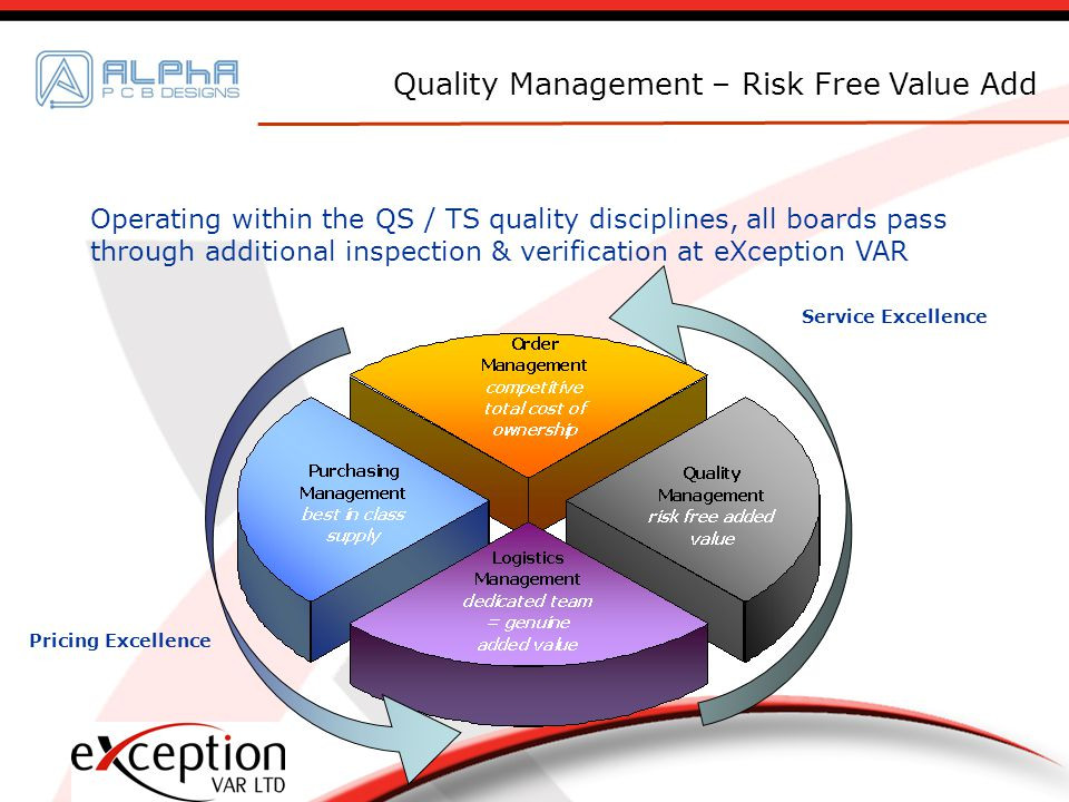 Operating within the QS / TS quality disciplines, all boards pass through additional inspection & verification at eXception VAR Quality Management – Risk Free Value Add Pricing Excellence Service Excellence