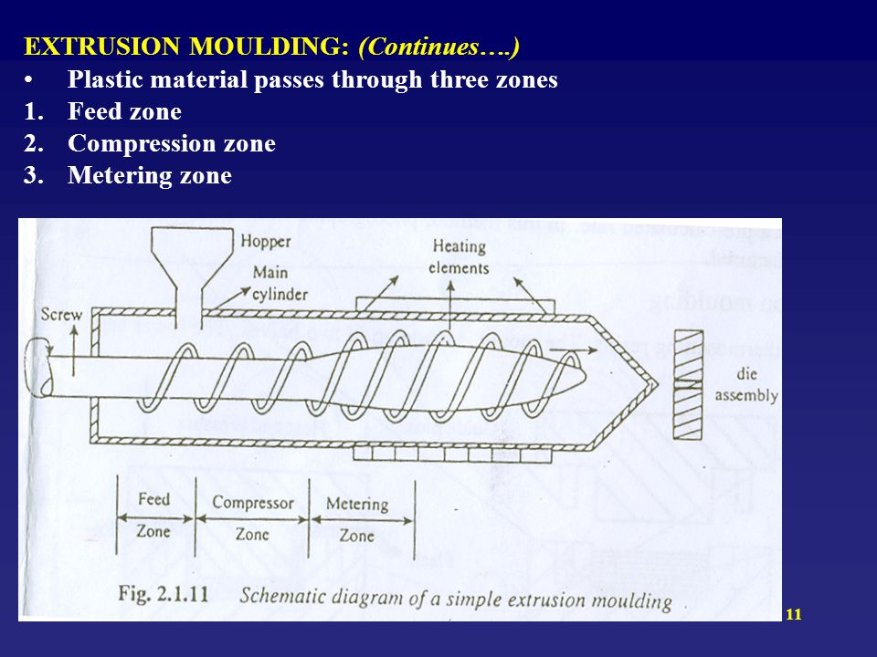 11 EXTRUSION MOULDING: (Continues….) Plastic material passes through three zones 1.Feed zone 2.Compression zone 3.Metering zone