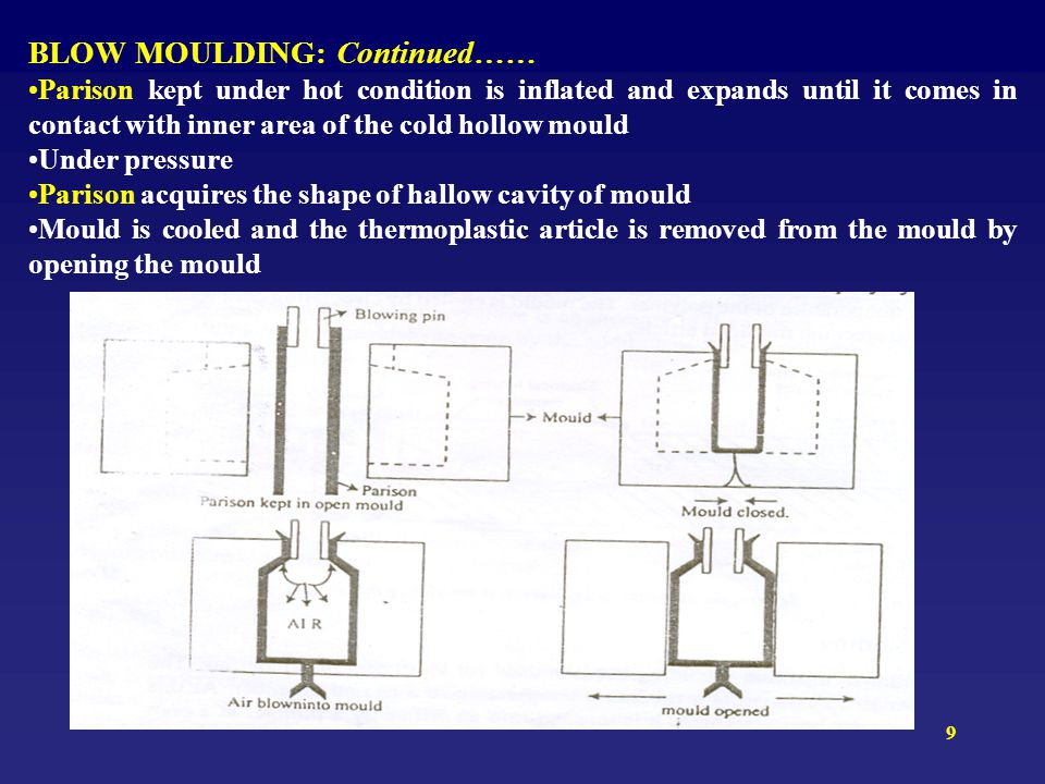 9 BLOW MOULDING: Continued…… Parison kept under hot condition is inflated and expands until it comes in contact with inner area of the cold hollow mou